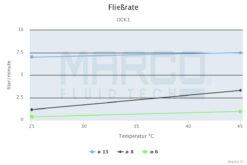 Marco OCK1-R Kit transfert huile réversible avec on/off intégré (24 Volt) 8