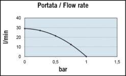 Marco UP1-J Pompe rotor souple 7.4 gpm - 28 l/min (24 Volt) 7