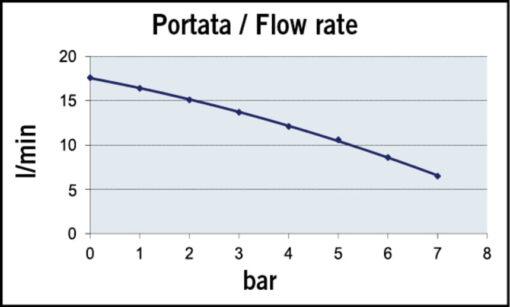 Marco UP10-P Pompe pour services lourds 4.8 gpm - 18 l/min - engr. PEEK - O-Ring VITON (12 Volt) 5