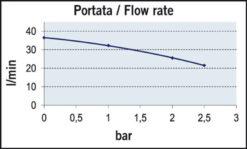 Marco UP12/A Groupe d'eau avec pressostat 9.5 gpm - 36 l/min (24 Volt) 8