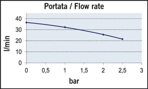 Marco UP12/A Groupe d'eau avec pressostat 9.5 gpm - 36 l/min (24 Volt) 5