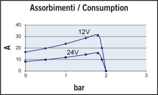 Marco UP14/E Groupe d'eau avec contrôle électronique 12.2 gpm - 46 l/min 6
