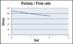 Marco UP14-PV Pompe à engrenages PTFE avec clapet anti-retour 12.2 gpm - 46 l/min (12 Volt) 7
