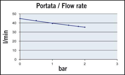 Marco UP14-PV Pompe à engrenages PTFE avec clapet anti-retour 12.2 gpm - 46 l/min (12 Volt) 4
