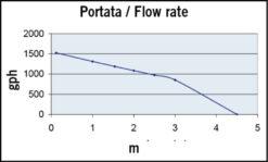 Marco UP1500 Pompe immergée 1500 gph - 95 l/min (24 Volt) 7