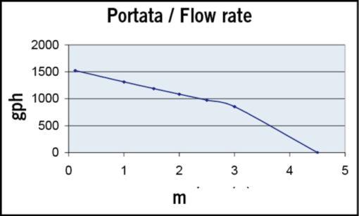 Marco UP1500 Pompe immergée 1500 gph - 95 l/min (24 Volt) 4