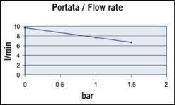 Marco UP2/A Groupe d'eau avec pressostat 2.6 gpm - 10 l/min (24 Volt) 7