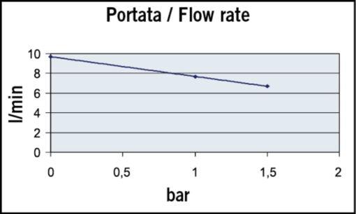 Marco UP2/A Groupe d'eau avec pressostat 2.6 gpm - 10 l/min (24 Volt) 4