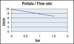 Marco UP2-PV Pompe à engrenages PTFE avec clapet anti-retour 2.6 gpm - 10 l/min (24 Volt) 7