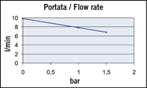 Marco UP2-PV Pompe à engrenages PTFE avec clapet anti-retour 2.6 gpm - 10 l/min (24 Volt) 4