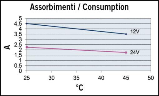 Marco UP3/OIL-R Pompe réversible pour huile + on/off intégré - inversion du flux.(12 Volt) 5