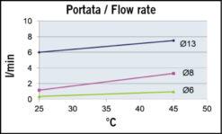 Marco UP3/OIL-R Pompe réversible pour huile + on/off intégré - inversion du flux.(12 Volt) 7