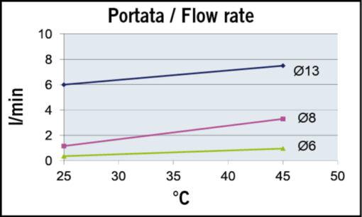 Marco UP3/OIL-R Pompe réversible pour huile + on/off intégré - inversion du flux.(12 Volt) 4