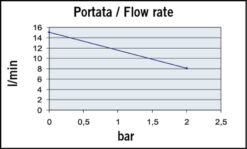Marco UP3-P Pompe à engrenages PTFE 4 gpm - 15 l/min (24 Volt) 7