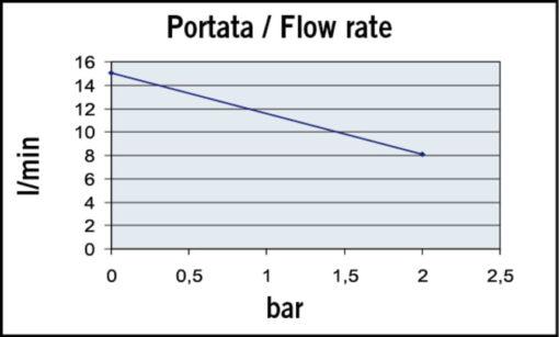 Marco UP3-P Pompe à engrenages PTFE 4 gpm - 15 l/min (24 Volt) 4