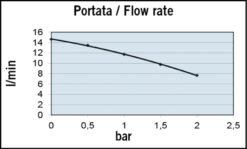 Marco UP3-R Pompe à engrenages bronze 4 gpm - 15 l/min avec on/off intégré - inversion du flux (24 Volt) 8
