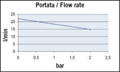 Marco UP6/A Groupe d'eau avec pressostat 6.9 gpm - 26 l/min (12 Volt) 7