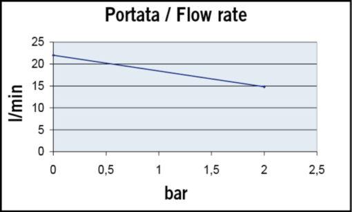 Marco UP6/A Groupe d'eau avec pressostat 6.9 gpm - 26 l/min (12 Volt) 4