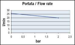 Marco UP6-P Pompe à engrenages PTFE 6.9 gpm - 26 l/min (12 Volt) 7