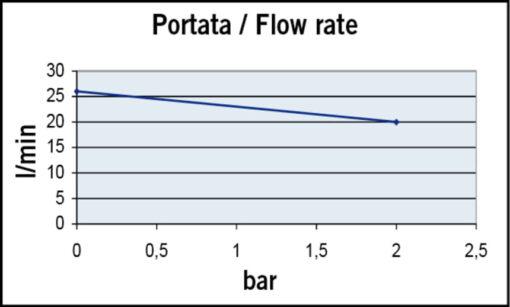 Marco UP6-P Pompe à engrenages PTFE 6.9 gpm - 26 l/min (12 Volt) 4