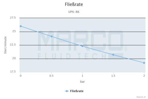 Marco UP6-RK Kit pompe flux reversible avec control eléctronique 6.9 gpm - 26 l/min (12-24 Volt) 6