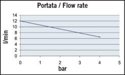 Marco UP9/A Groupe d'eau avec pressostat 3.2 gpm - 12 l/min (12 Volt) 8