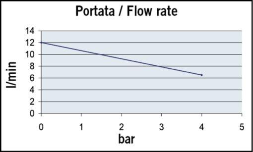 Marco UP9/A Groupe d'eau avec pressostat 3.2 gpm - 12 l/min (12 Volt) 5