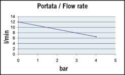 Marco UP9-P Pompe à engrenages PTFE 3.2 gpm - 12 l/min (12 Volt) 7