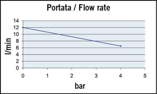 Marco UP9-P Pompe à engrenages PTFE 3.2 gpm - 12 l/min (12 Volt) 4