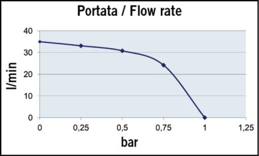 Marco VP45/AC 220 V 50 Hz Pompe à palettes 9.25 gpm - 35 l/min 4