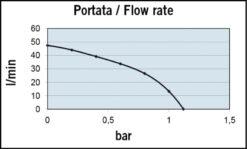 Marco VP45-N Pompe à palettes 11 gpm - 45 l/min (24 Volt) 7