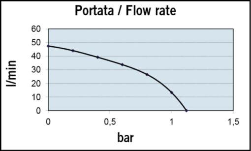 Marco VP45-N Pompe à palettes 11 gpm - 45 l/min (24 Volt) 4
